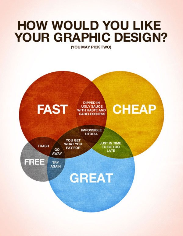 Misconceptions about the Freelance Designer • Petit-o!